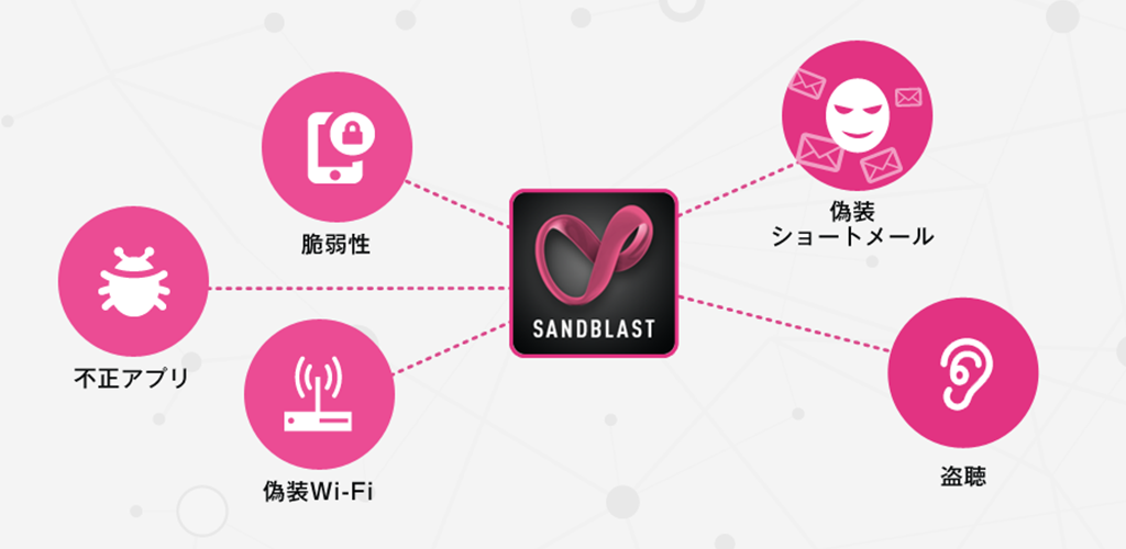 SandBlast Mobile overview